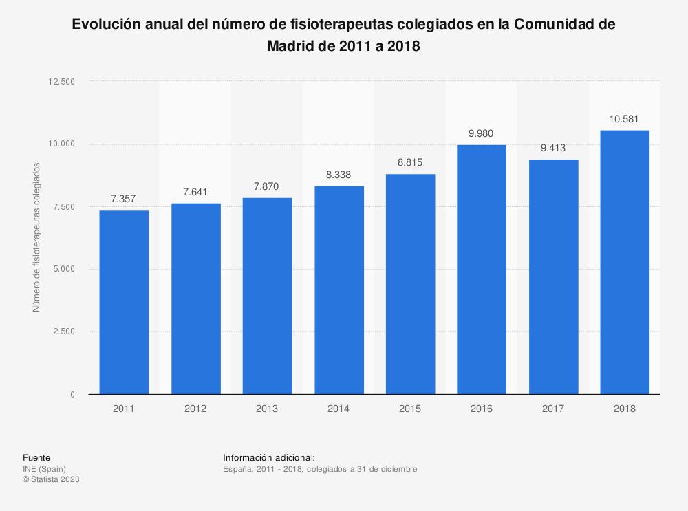 Estadística: Evolución anual del número de fisioterapeutas colegiados en la Comunidad de Madrid de 2011 a 2018 | Statista
