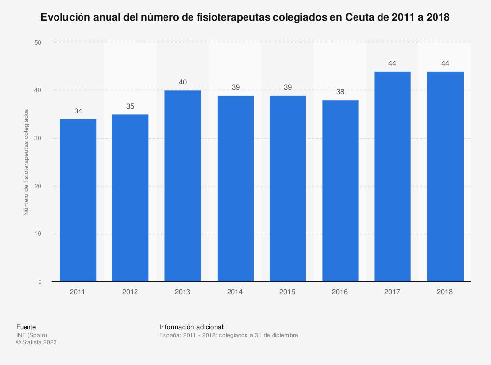 Estadística: Evolución anual del número de fisioterapeutas colegiados en Ceuta de 2011 a 2018 | Statista