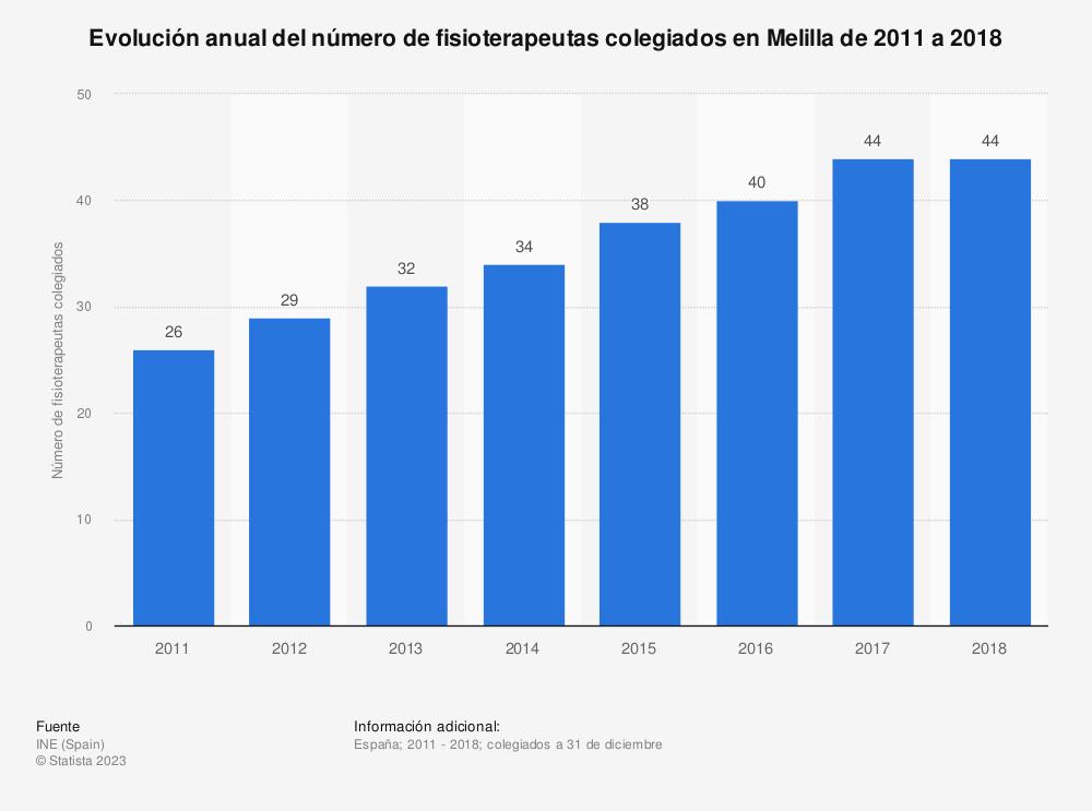 Estadística: Evolución anual del número de fisioterapeutas colegiados en Melilla de 2011 a 2018 | Statista