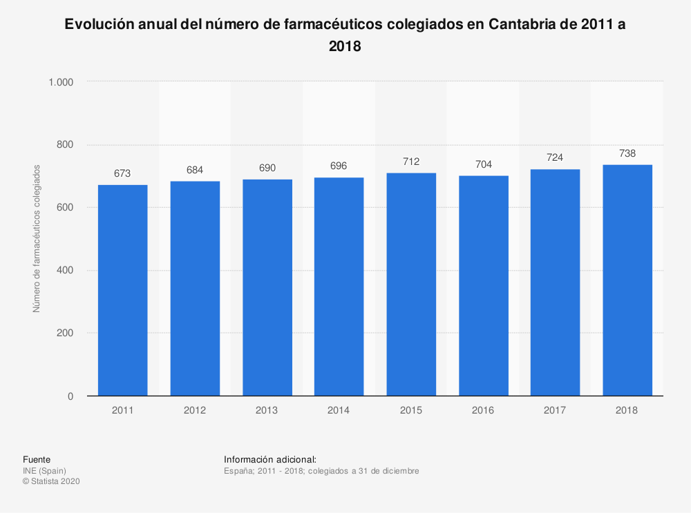 Estadística: Evolución anual del número de farmacéuticos colegiados en Cantabria de 2011 a 2018 | Statista