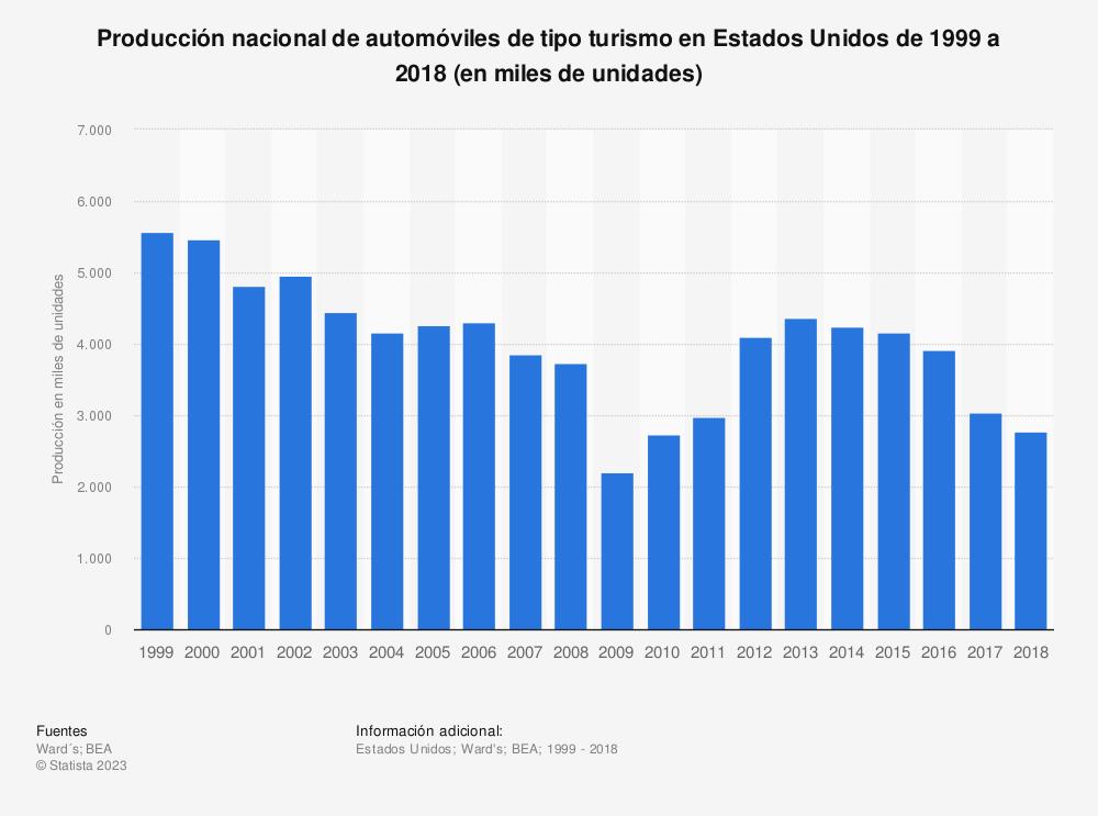 Estadística: Producción nacional de automóviles de tipo turismo en Estados Unidos de 1999 a 2018 (en miles de unidades) | Statista