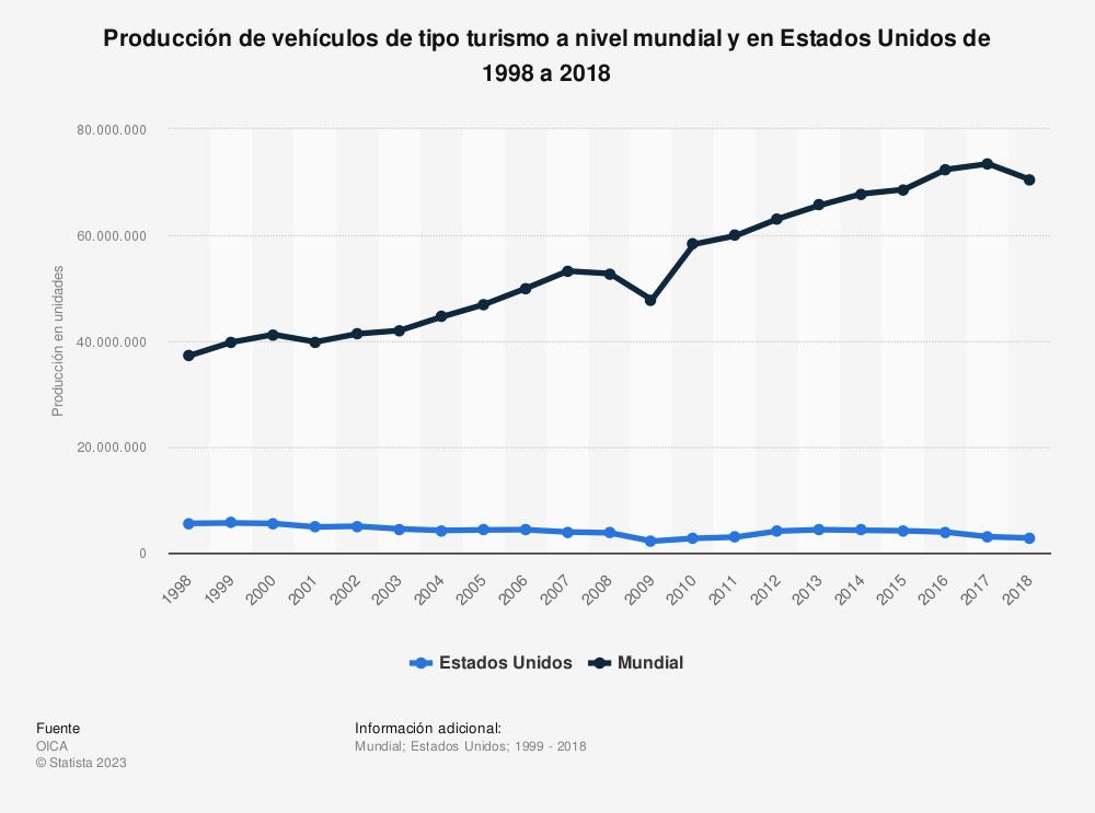 Estadística: Producción de vehículos de tipo turismo a nivel mundial y en Estados Unidos de 1998 a 2018 | Statista