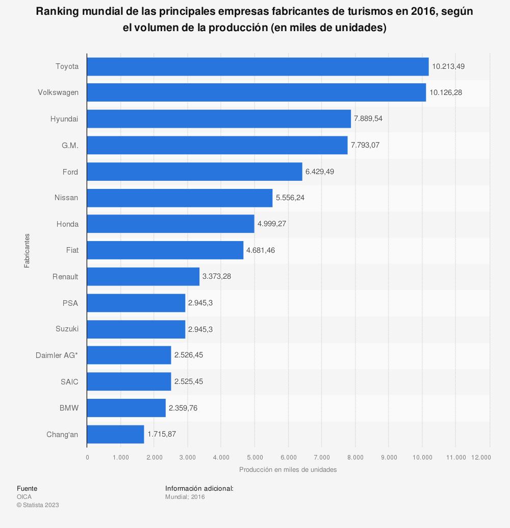 Estadística: Ranking mundial de las principales empresas fabricantes de turismos en 2016, según el volumen de la producción (en miles de unidades) | Statista
