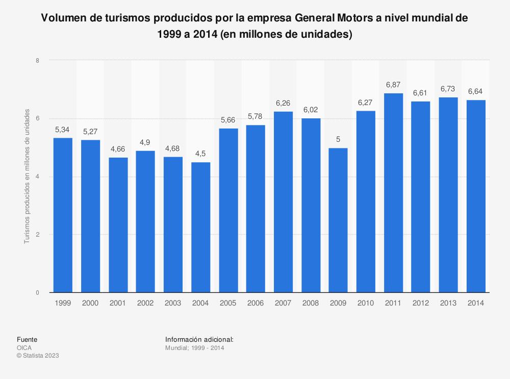 Estadística: Volumen de turismos producidos por la empresa General Motors a nivel mundial de 1999 a 2014 (en millones de unidades) | Statista