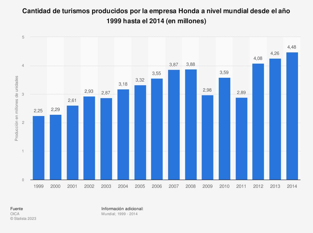 Estadística: Cantidad de turismos producidos por la empresa Honda a nivel mundial desde el año 1999 hasta el 2014 (en millones) | Statista