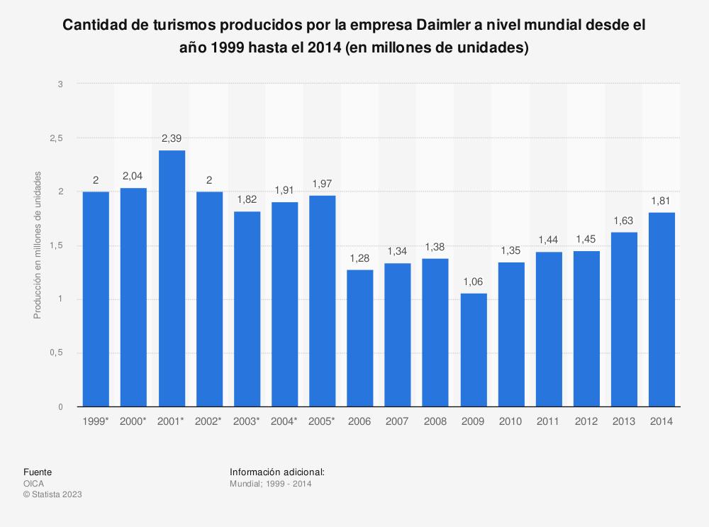 Estadística: Cantidad de turismos producidos por la empresa Daimler a nivel mundial desde el año 1999 hasta el 2014 (en millones de unidades) | Statista