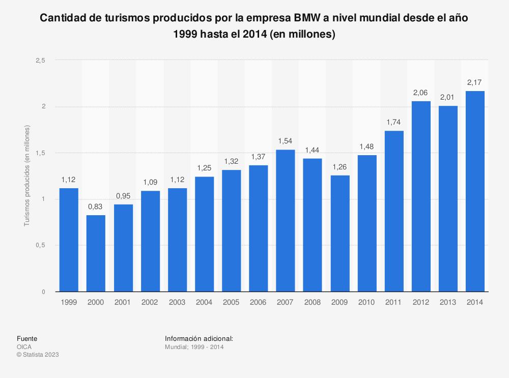 Estadística: Cantidad de turismos producidos por la empresa BMW a nivel mundial desde el año 1999 hasta el 2014 (en millones) | Statista