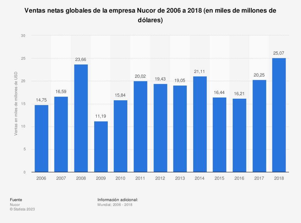 Estadística: Ventas netas globales de la empresa Nucor de 2006 a 2018 (en miles de millones de dólares) | Statista