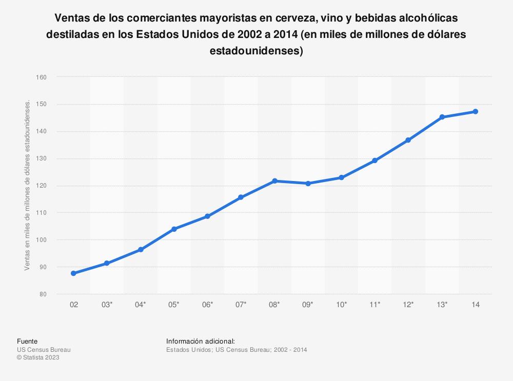 Estadística: Ventas de los comerciantes mayoristas en cerveza, vino y bebidas alcohólicas destiladas en los Estados Unidos de 2002 a 2014 (en miles de millones de dólares estadounidenses) | Statista