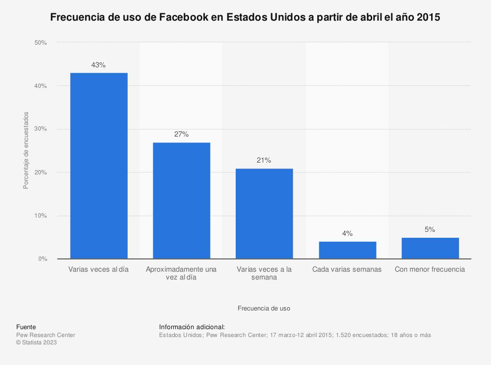 Estadística: Frecuencia de uso de Facebook en Estados Unidos a partir de abril el año 2015 | Statista