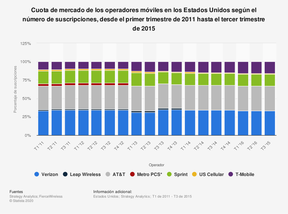 Estadística: Cuota de mercado de los operadores móviles en los Estados Unidos según el número de suscripciones, desde el primer  trimestre de 2011 hasta el tercer trimestre de 2015 | Statista