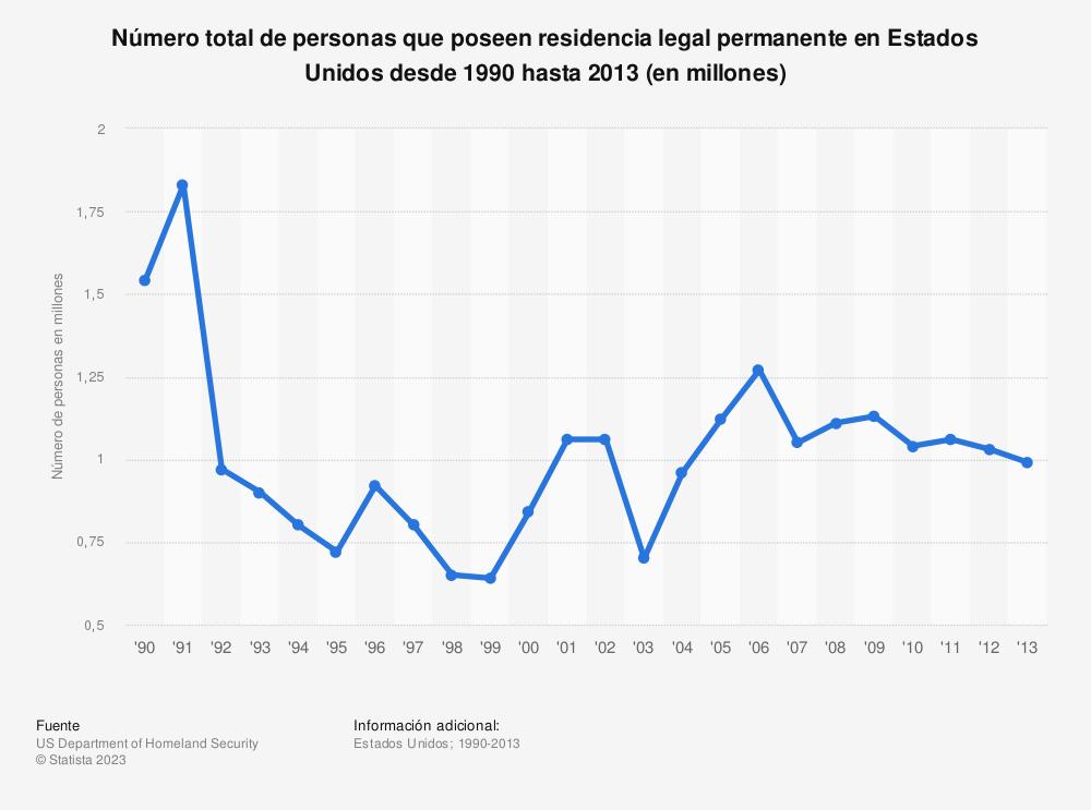 Estadística: Número total de personas que poseen residencia legal permanente en Estados Unidos desde 1990 hasta 2013 (en millones)   Statista