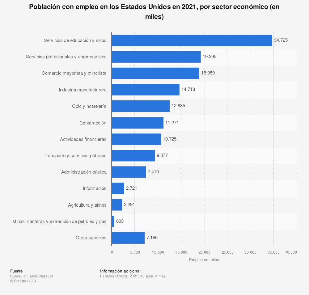 Estadística: Total de personas empleadas en los Estados Unidos en 2018, por sector (en miles) | Statista