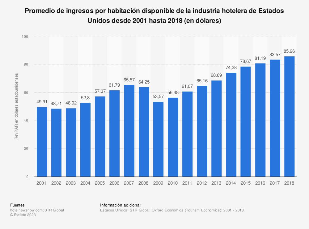 Estadística: Promedio de ingresos por habitación disponible de la industria hotelera de Estados Unidos desde 2001 hasta 2018 (en dólares) | Statista