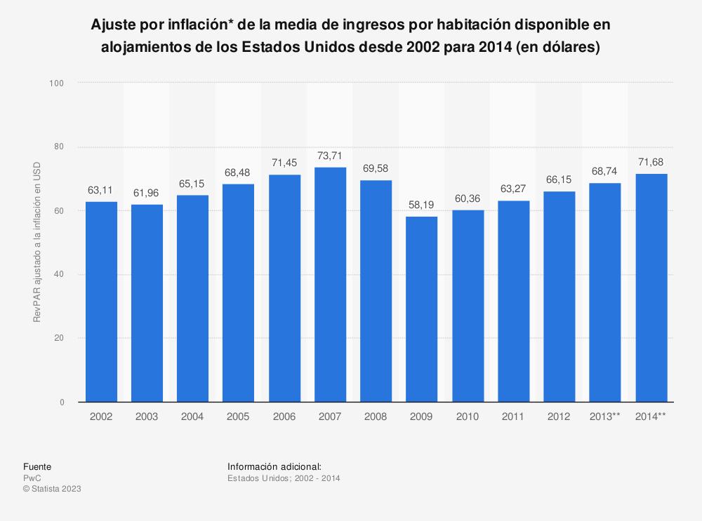 Estadística: Ajuste por inflación* de la media de ingresos por habitación disponible en alojamientos de los Estados Unidos desde 2002 para 2014 (en dólares) | Statista