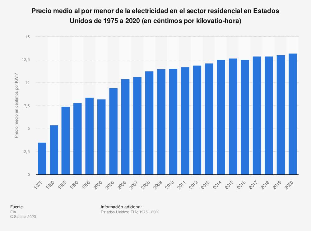 Estadística: Precio medio al por menor de la electricidad en el sector residencial en Estados Unidos de 1975 a 2019 (en céntimos por kilovatio-hora) | Statista