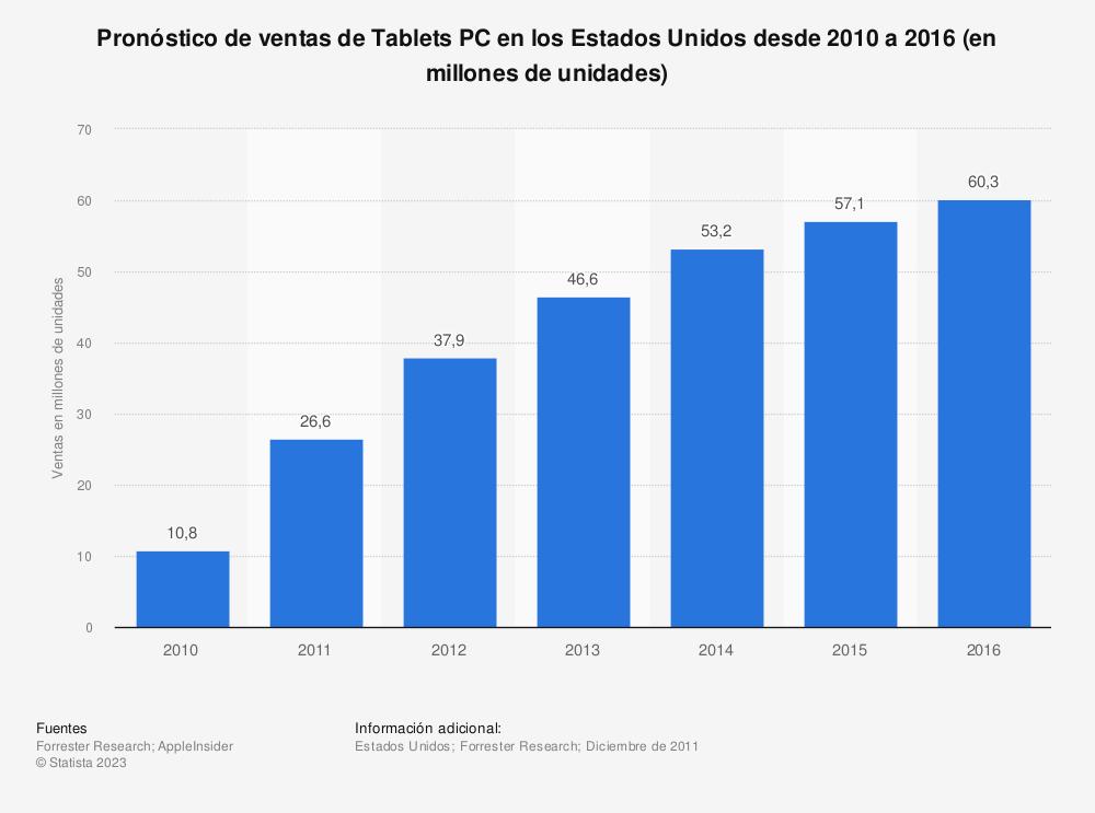 Estadística: Pronóstico de ventas de Tablets PC en los Estados Unidos desde 2010 a 2016 (en millones de unidades) | Statista