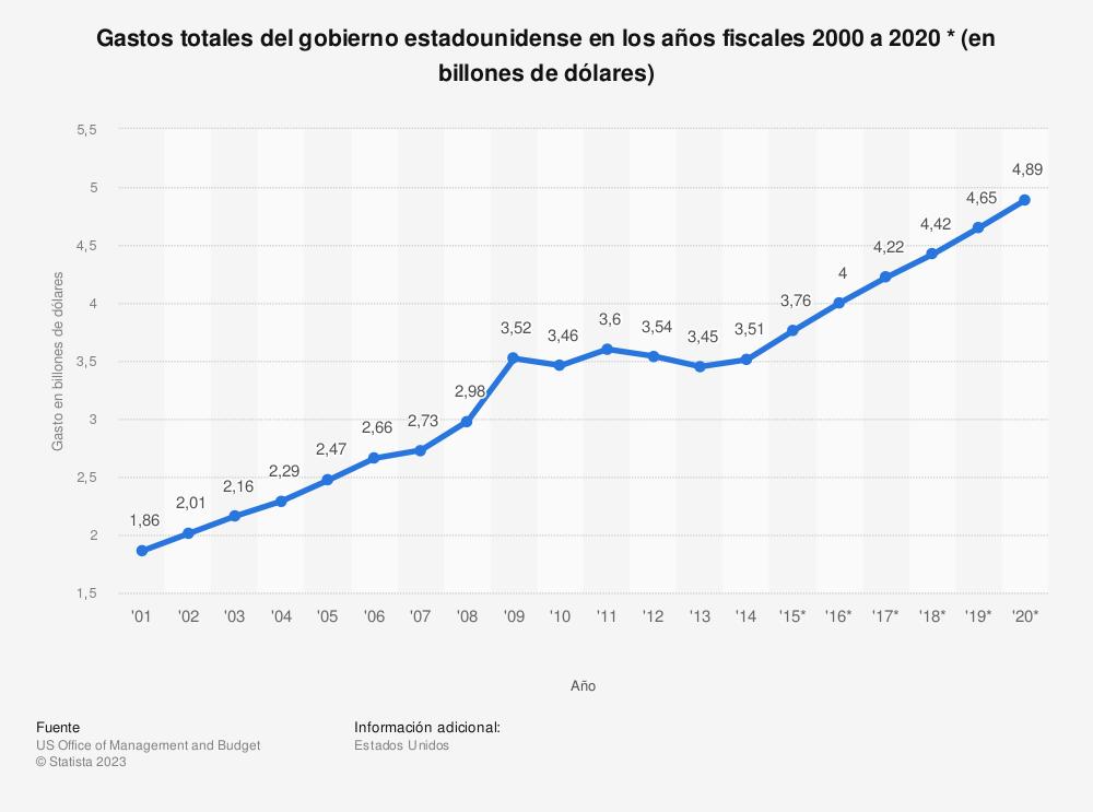 Estadística: Gastos totales del gobierno estadounidense en los años fiscales 2000 a 2020 * (en billones de dólares) | Statista