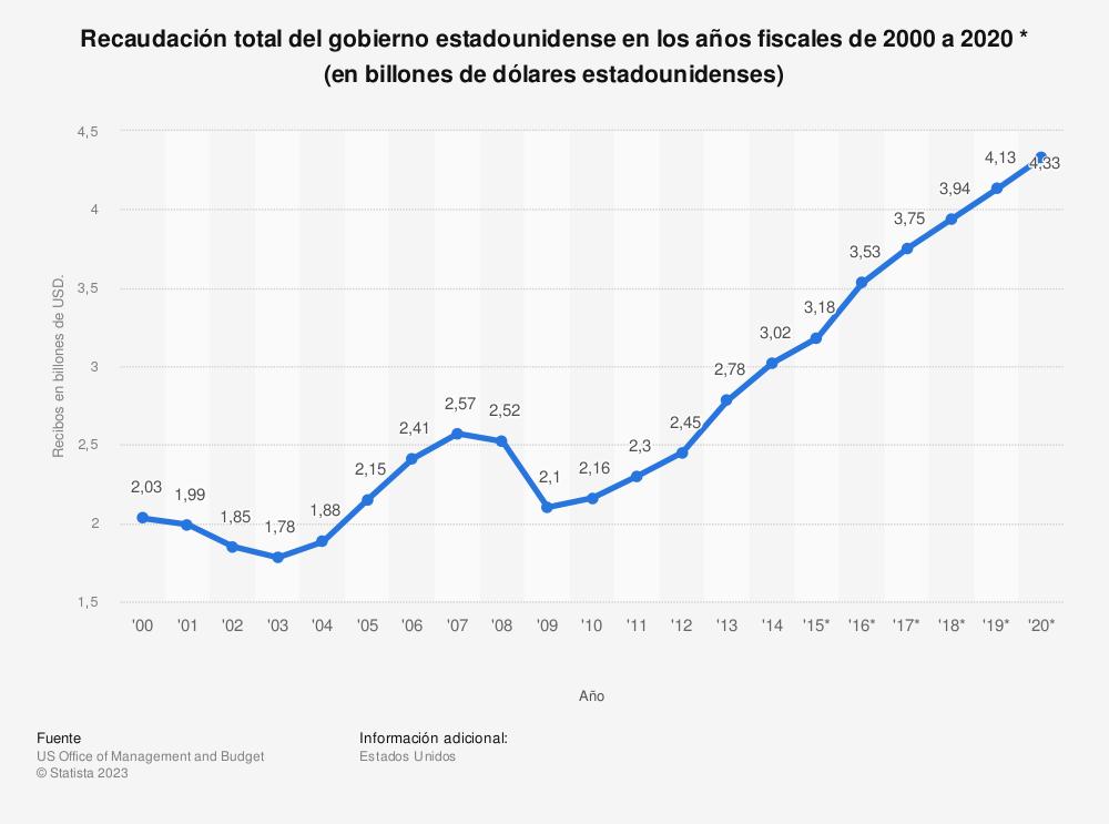 Estadística: Recaudación total del gobierno estadounidense en los años fiscales de 2000 a 2020 * (en billones de dólares estadounidenses) | Statista