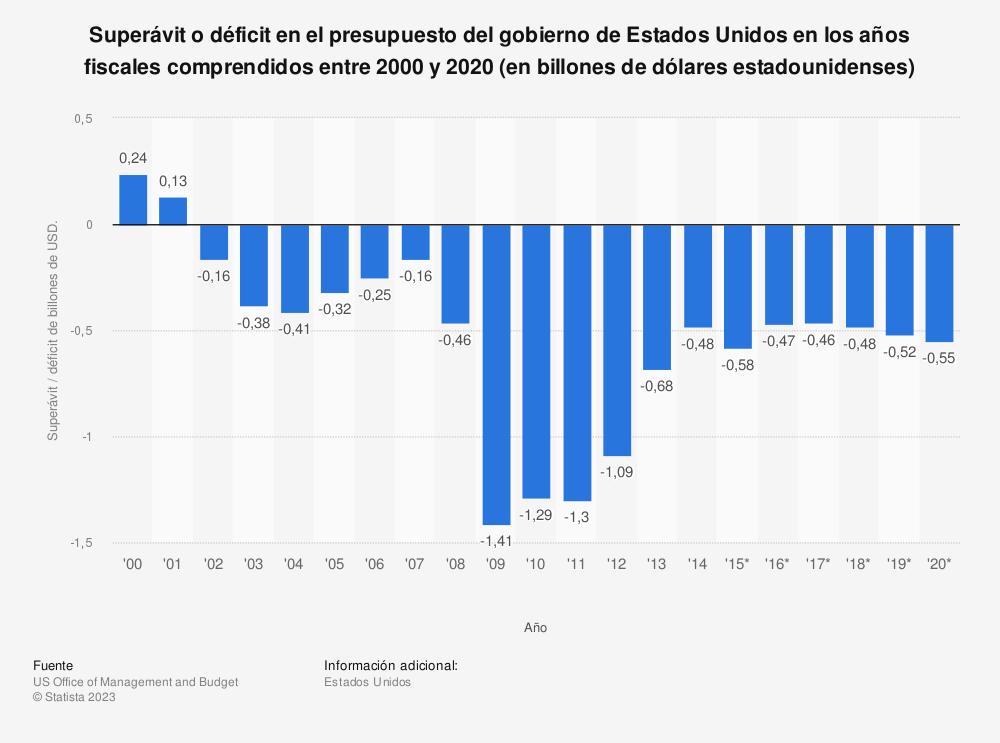 Estadística: Superávit o déficit en el presupuesto del gobierno de Estados Unidos en los años fiscales comprendidos entre 2000 y 2020 (en billones de dólares estadounidenses) | Statista