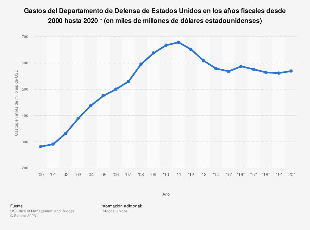 Estadística: Gastos del Departamento de Defensa de Estados Unidos en los años fiscales desde 2000 hasta 2020 * (en miles de millones de dólares estadounidenses) | Statista