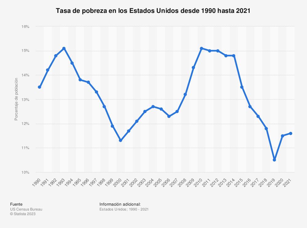 Estadística: Tasa de pobreza en los Estados Unidos desde 1990 hasta 2017 | Statista