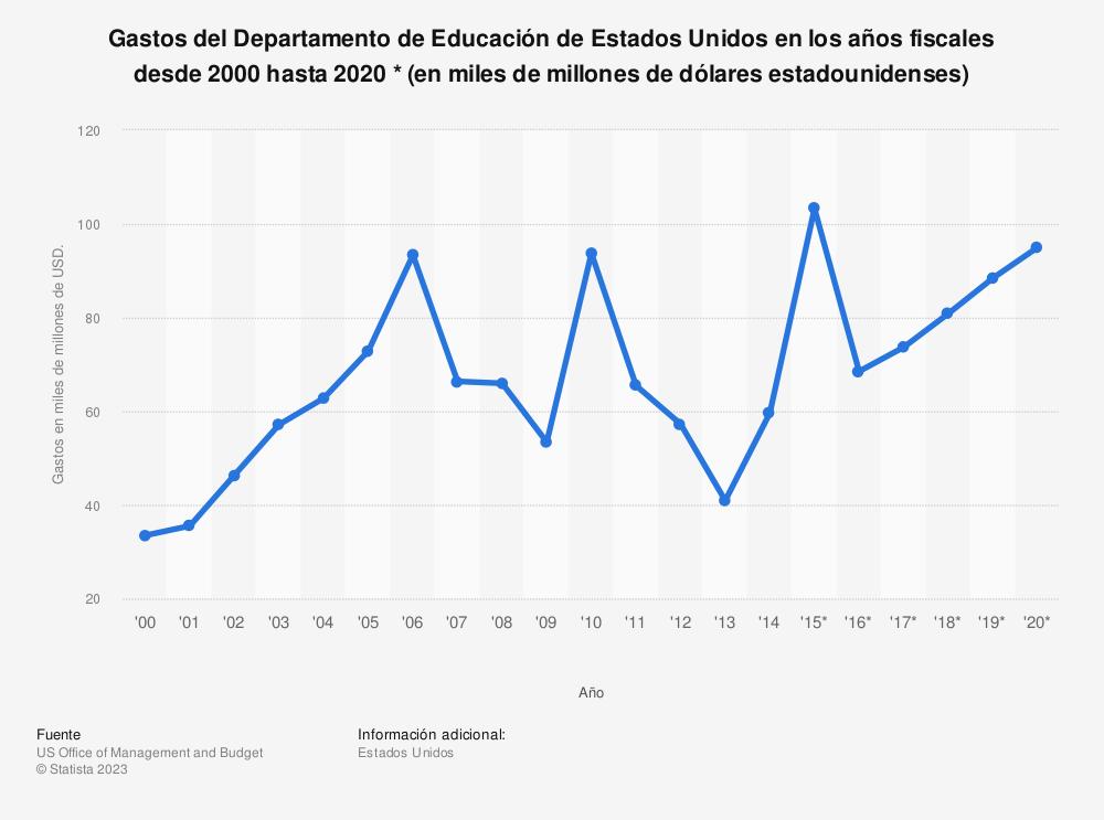 Estadística: Gastos del Departamento de Educación de Estados Unidos en los años fiscales desde 2000 hasta 2020 * (en miles de millones de dólares estadounidenses) | Statista