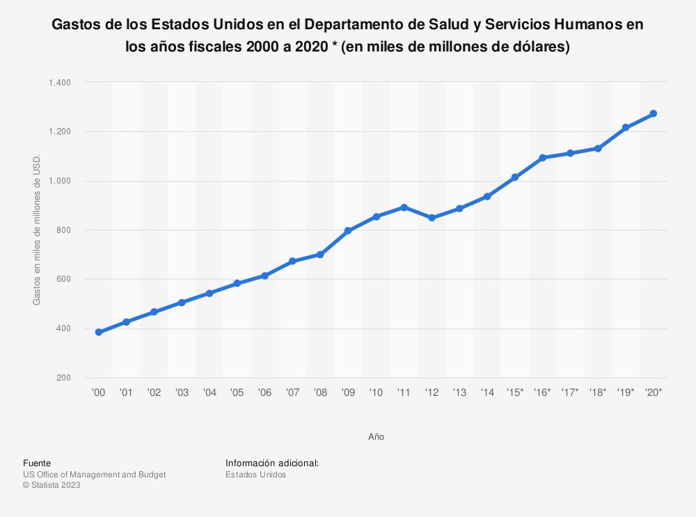 Estadística: Gastos de los Estados Unidos  en el Departamento de Salud y Servicios Humanos en los años fiscales 2000 a 2020 * (en miles de millones de dólares) | Statista