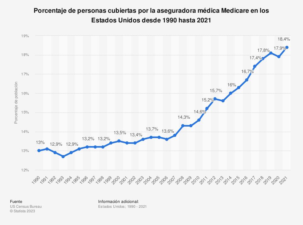 Estadística: Porcentaje de personas cubiertas por la aseguradora médica Medicare en los Estados Unidos desde 1990 hasta 2017 | Statista
