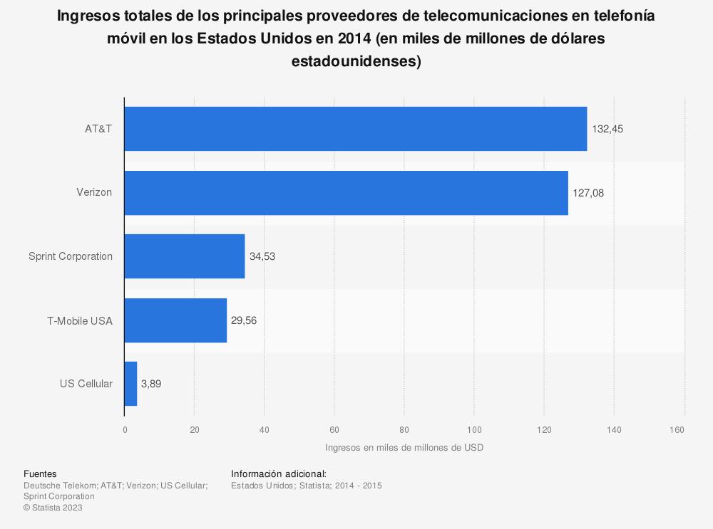 Estadística: Ingresos totales de los principales proveedores de telecomunicaciones en telefonía móvil en los Estados Unidos en 2014 (en miles de millones de dólares estadounidenses) | Statista