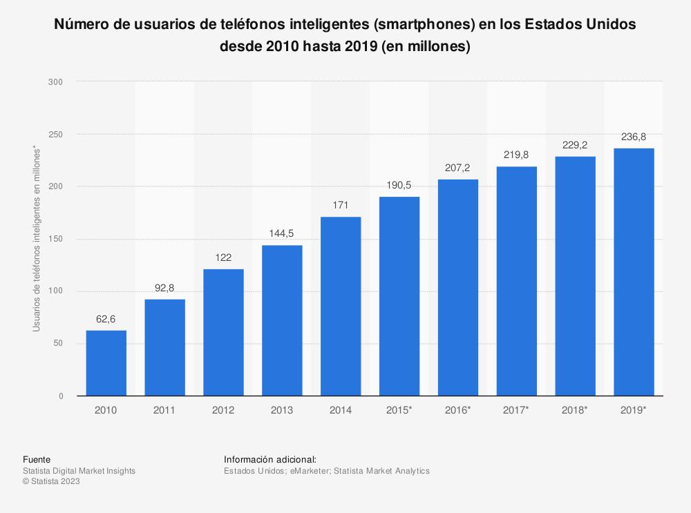 Estadística: Número de usuarios de teléfonos inteligentes (smartphones) en los Estados Unidos desde 2010 hasta 2019 (en millones)  | Statista