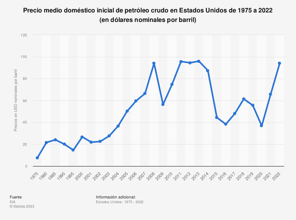 Estadística: Promedio anual del primer precio de compra nacional del petróleo crudo en Estados Unidos desde 1975 hasta 2014 (en dólares nominales por barril) * | Statista