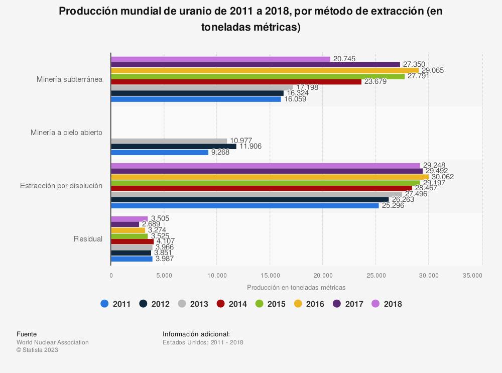 Estadística: Producción mundial de uranio de 2011 a 2017, por método de extracción (en toneladas métricas) | Statista