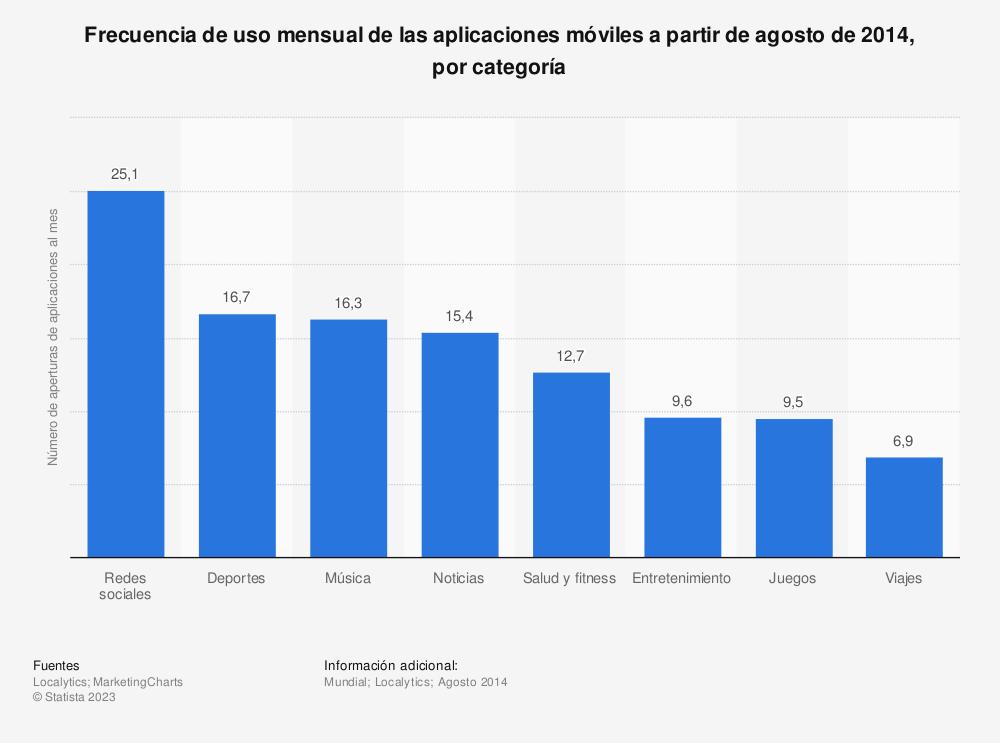 Estadística: Frecuencia de uso mensual de las aplicaciones móviles a partir de agosto de 2014, por categoría | Statista