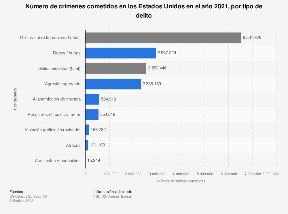 Estadística: Número de crímenes cometidos en los Estados Unidos en el año 2019, por tipo de delito | Statista