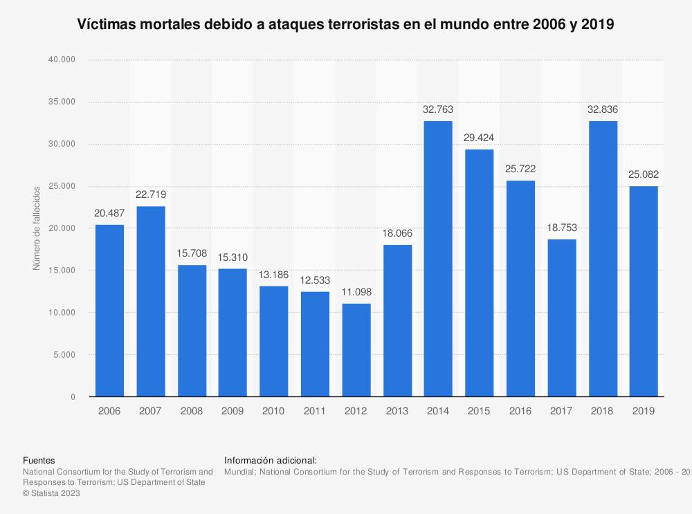 Estadística: Víctimas mortales debido a ataques terroristas en el mundo entre 2006 y 2019   Statista