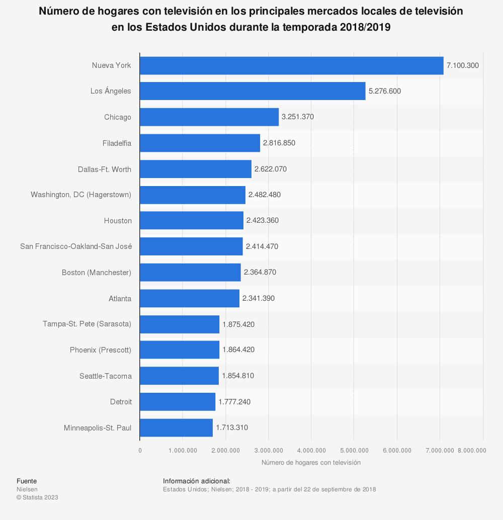 Estadística: Número de hogares con televisión en los principales mercados locales de televisión en los Estados Unidos durante la temporada 2018/2019 | Statista