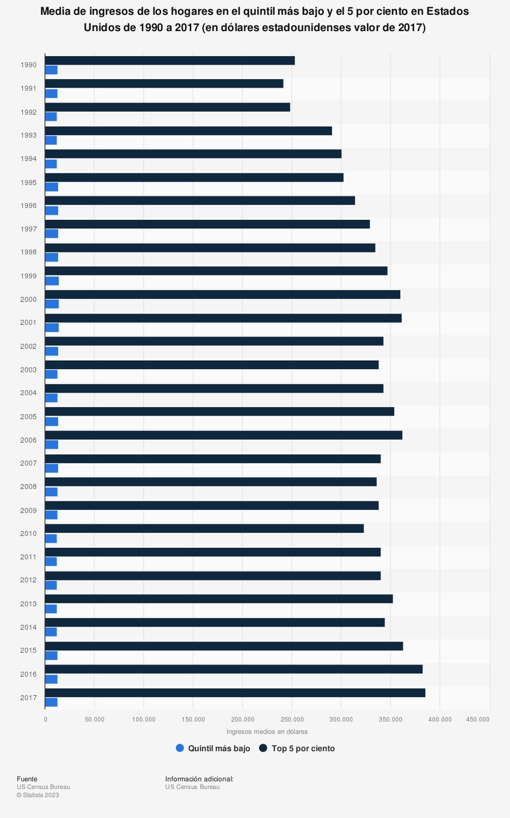 Estadística: Media de ingresos de los hogares en el quintil más bajo y el 5 por ciento en Estados Unidos de 1990 a 2014 (en dólares estadounidenses valor de 2014) | Statista
