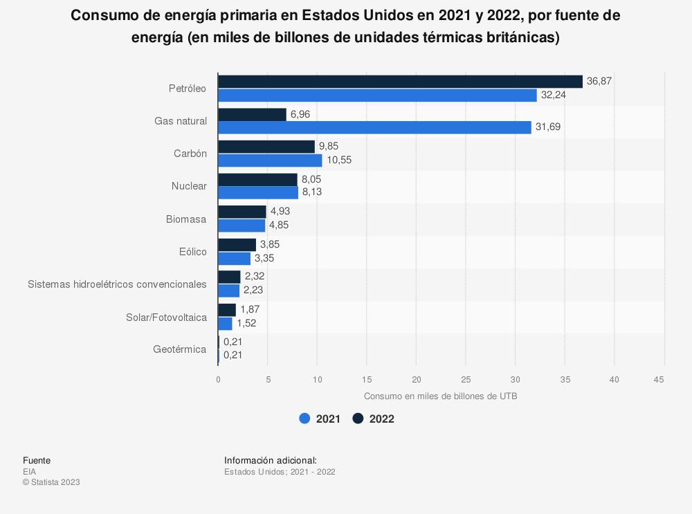 Estadística: Consumo de energía primaria en Estados Unidos en 2017 y 2018, por fuente de energía (en miles de billones de unidades térmicas británicas) | Statista
