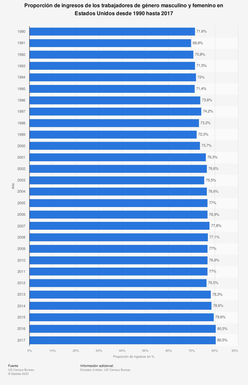 Estadística: Proporción de ingresos de los trabajadores de género masculino y femenino en Estados Unidos desde 1990 hasta 2017 | Statista
