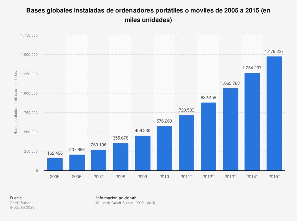 Estadística: Bases globales instaladas de ordenadores portátiles o móviles de 2005 a 2015 (en miles unidades) | Statista