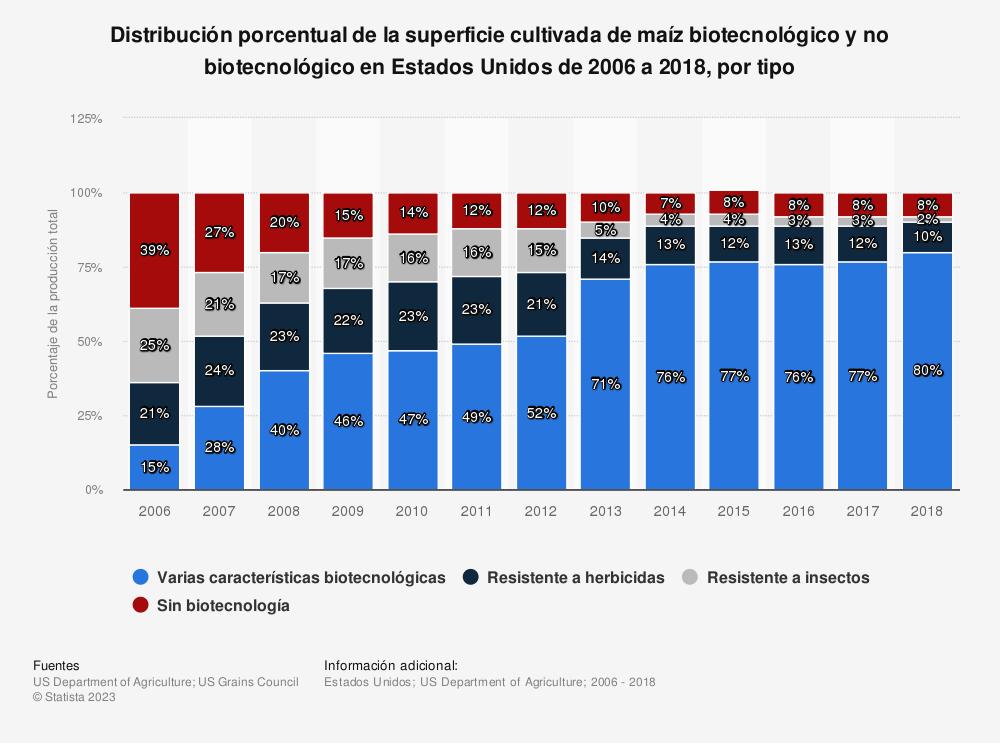 Estadística: Distribución porcentual de la superficie cultivada de maíz biotecnológico y no biotecnológico en Estados Unidos de 2006 a 2016, por tipo | Statista