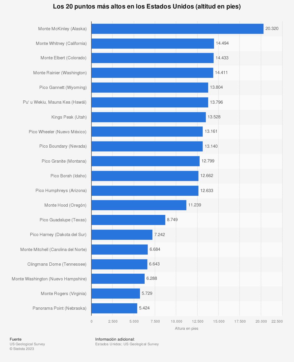 Estadística: Los 20 puntos más altos en los Estados Unidos (altitud en pies) | Statista