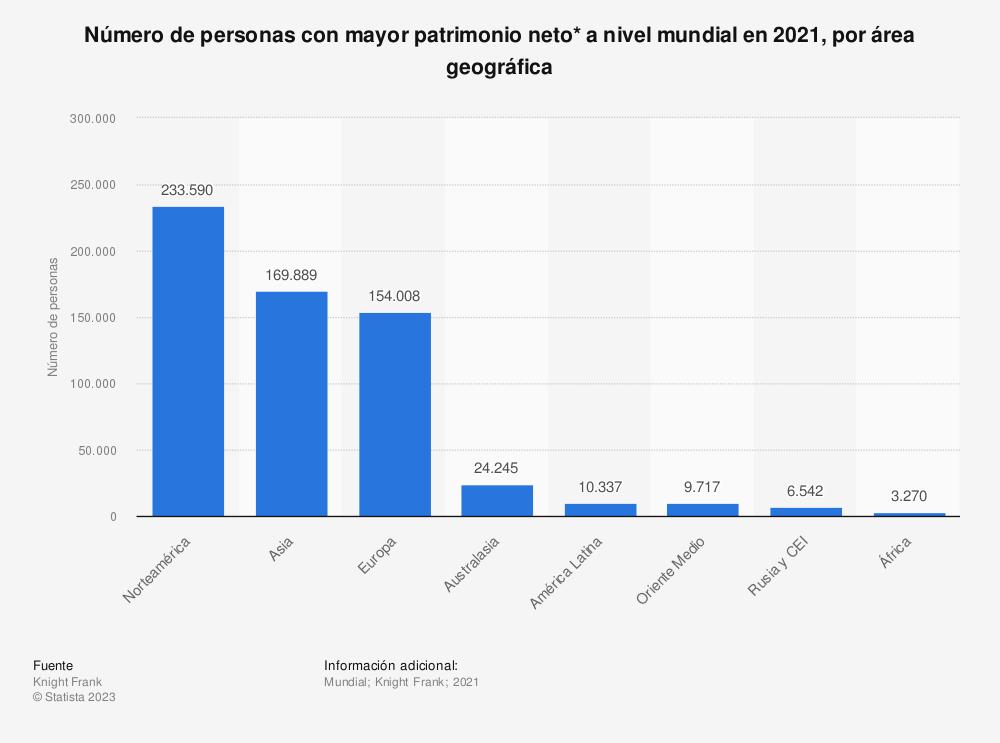 Estadística: Número de personas con mayor patrimonio neto* a nivel mundial en 2018, por área geográfica | Statista
