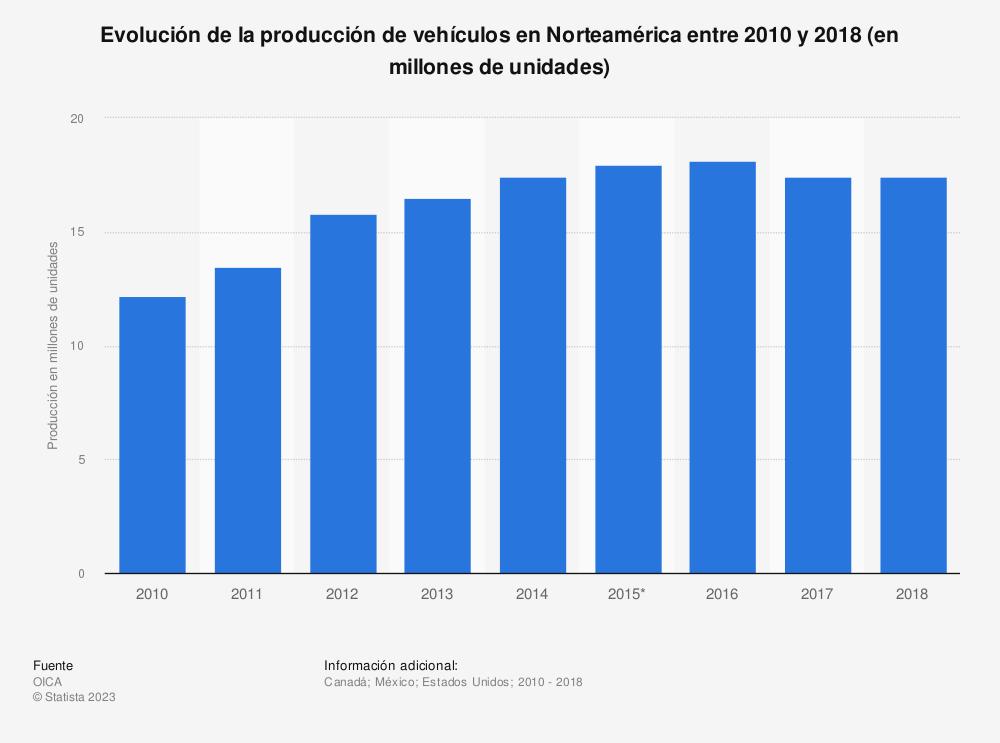 Estadística: Evolución de la producción de vehículos en Norteamérica entre 2010 y 2017 (en millones de unidades) | Statista