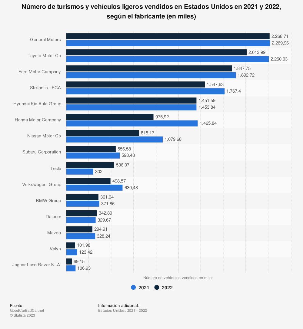 Estadística: Número de turismos y vehículos ligeros vendidos en Estados Unidos en 2018 y 2019, según el fabricante (en miles) | Statista