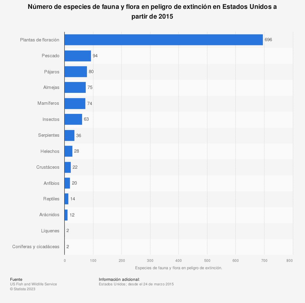 Estadística: Número de especies de fauna y flora en peligro de extinción en Estados Unidos a partir de 2015 | Statista