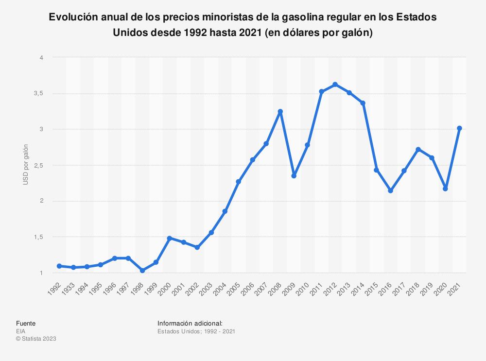 Estadística: Evolución anual de los precios minoristas de la gasolina regular en los Estados Unidos desde 1992 hasta 2019 (en dólares estadounidenses por galón) | Statista