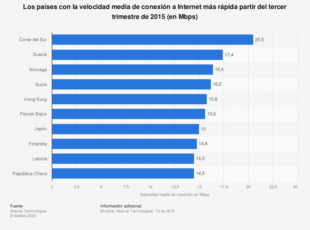 Estadística: Los países con la velocidad media de conexión a Internet más rápida partir del tercer trimestre de 2015 (en Mbps) | Statista