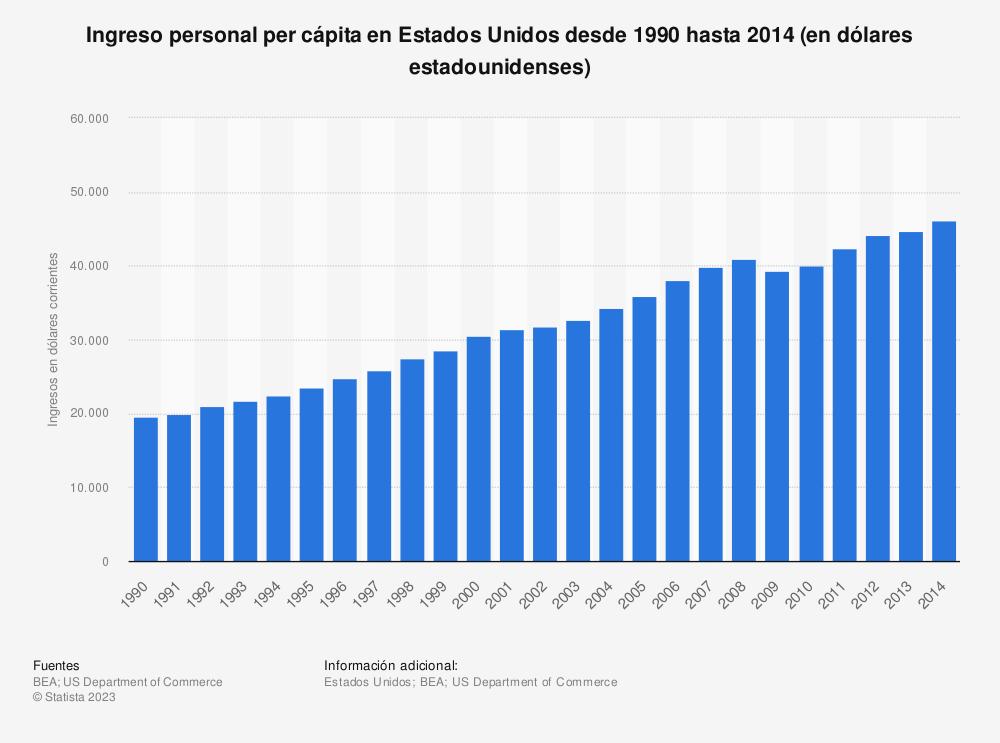 Estadística: Ingreso personal per cápita en Estados Unidos desde 1990 hasta 2014 (en dólares estadounidenses) | Statista